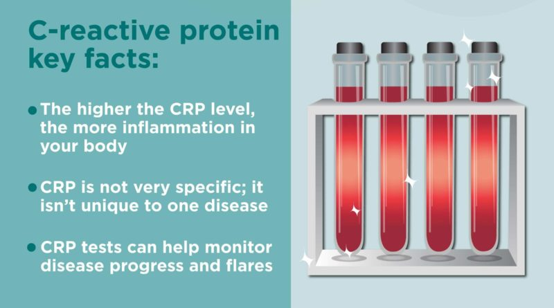 What is CRP Test in Blood Test